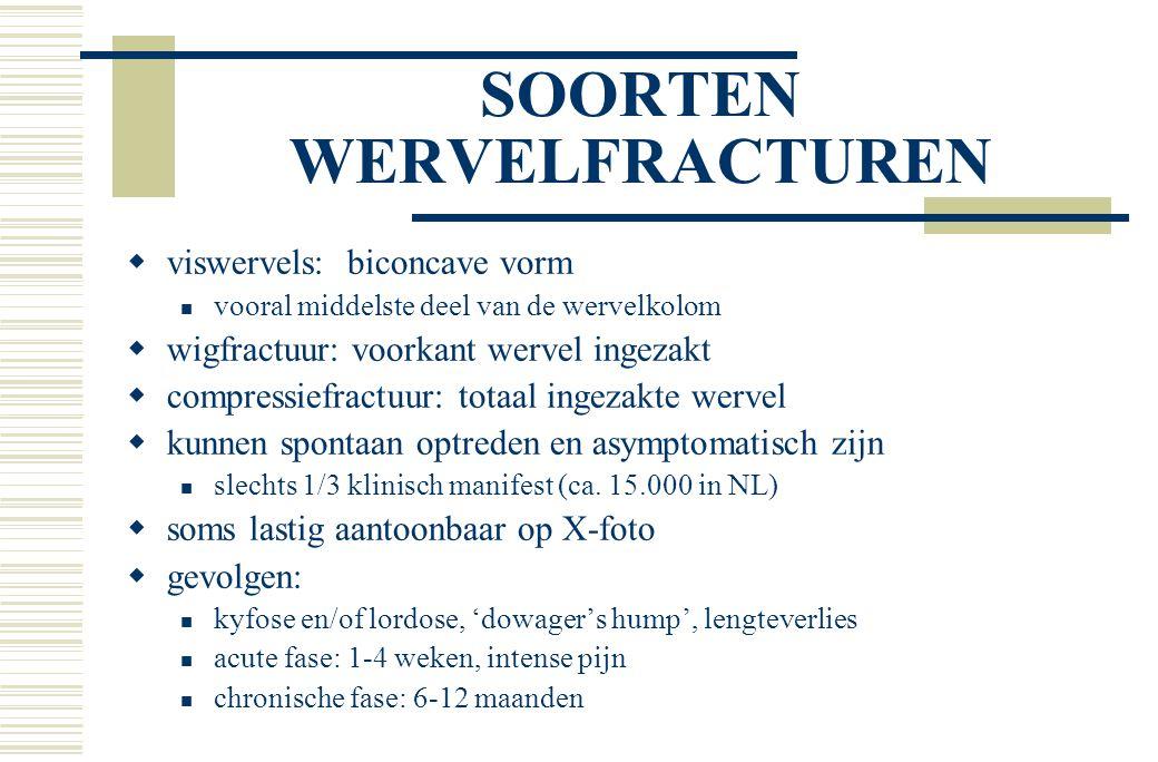 SOORTEN WERVELFRACTUREN  viswervels: biconcave vorm vooral middelste deel van de wervelkolom  wigfractuur: voorkant wervel ingezakt  compressiefractuur: totaal ingezakte wervel  kunnen spontaan optreden en asymptomatisch zijn slechts 1/3 klinisch manifest (ca.