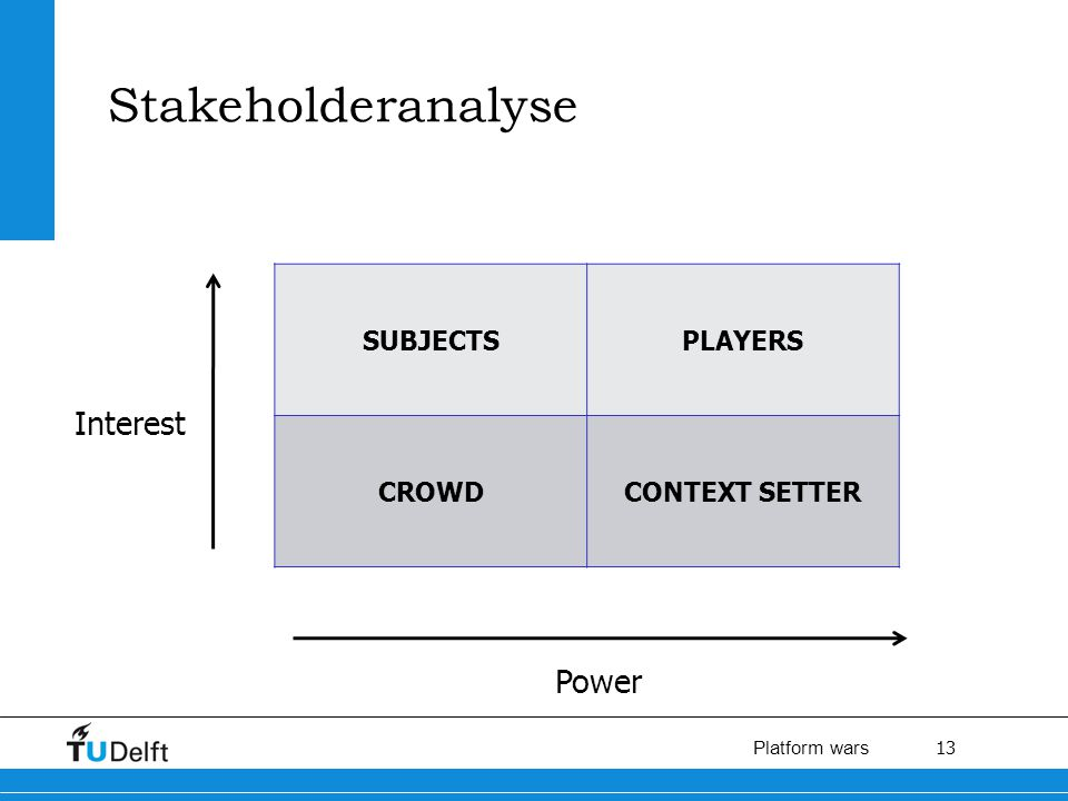 13 Platform wars Stakeholderanalyse SUBJECTSPLAYERS CROWDCONTEXT SETTER Interest Power