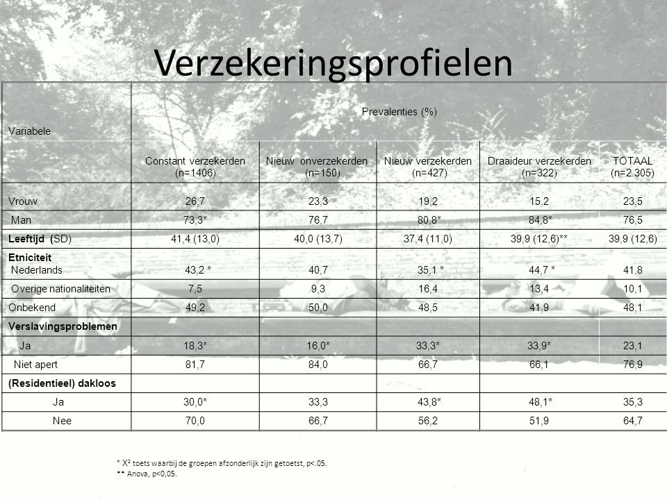 Variabele Prevalenties (%) Constant verzekerden (n=1406) Nieuw onverzekerden (n=150) Nieuw verzekerden (n=427) Draaideur verzekerden (n=322) TOTAAL (n