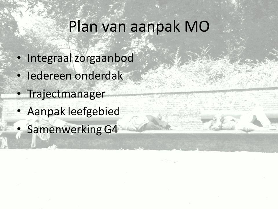 Plan van aanpak MO Integraal zorgaanbod Iedereen onderdak Trajectmanager Aanpak leefgebied Samenwerking G4