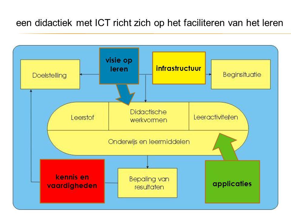 een didactiek met ICT richt zich op het faciliteren van het leren applicaties visie op leren kennis en vaardigheden infrastructuur