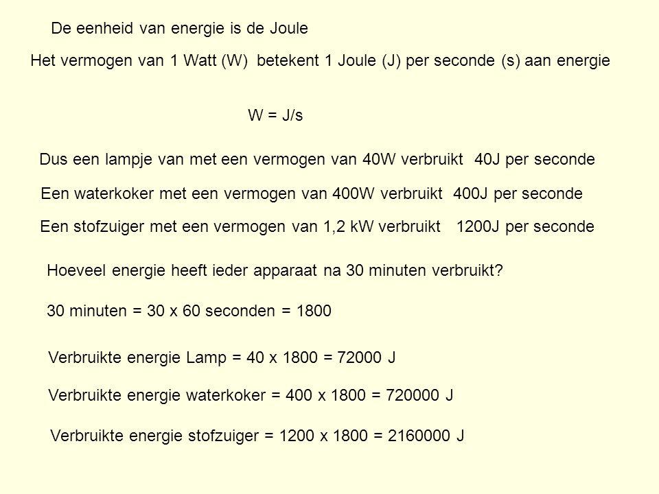 Het vermogen van 1 Watt (W) betekent 1 Joule (J) per seconde (s) aan energie De eenheid van energie is de Joule W = J/s Dus een lampje van met een vermogen van 40W verbruikt Een waterkoker met een vermogen van 400W verbruikt Een stofzuiger met een vermogen van 1,2 kW verbruikt Hoeveel energie heeft ieder apparaat na 30 minuten verbruikt.