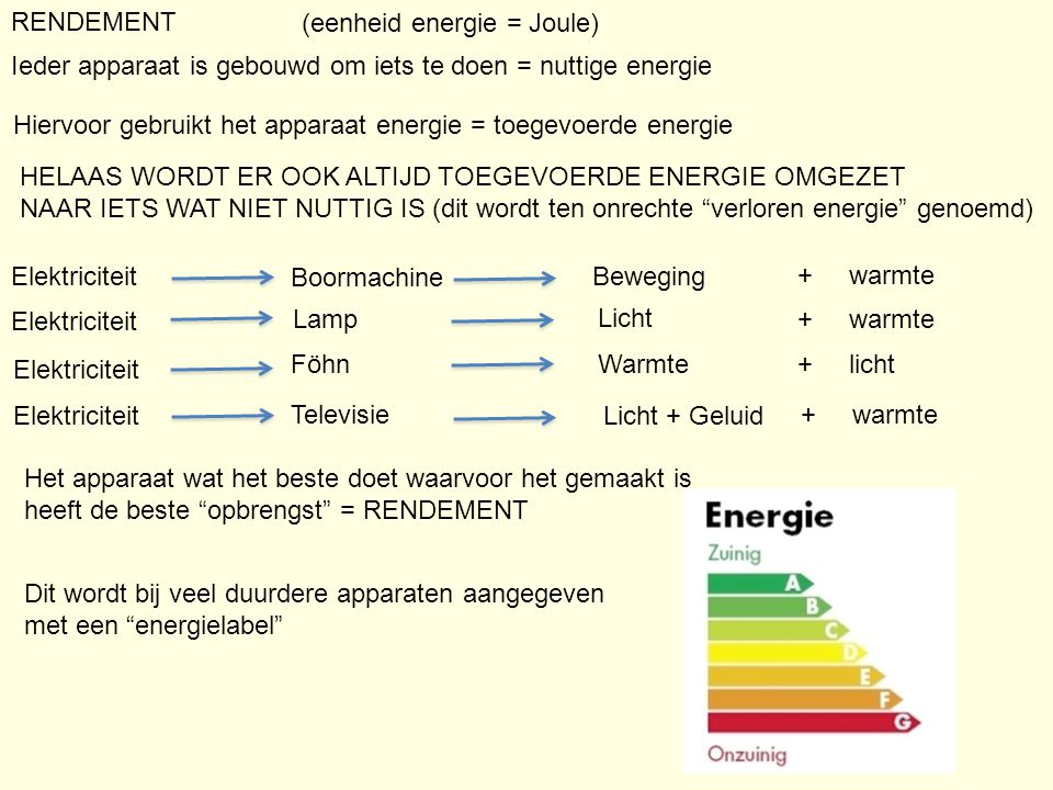 RENDEMENT Ieder apparaat is gebouwd om iets te doen = nuttige energie Hiervoor gebruikt het apparaat energie = toegevoerde energie Boormachine Lamp Föhn Televisie Beweging Licht Warmte Licht + Geluid Elektriciteit Het apparaat wat het beste doet waarvoor het gemaakt is heeft de beste opbrengst = RENDEMENT HELAAS WORDT ER OOK ALTIJD TOEGEVOERDE ENERGIE OMGEZET NAAR IETS WAT NIET NUTTIG IS (dit wordt ten onrechte verloren energie genoemd) + warmte + licht + warmte Dit wordt bij veel duurdere apparaten aangegeven met een energielabel (eenheid energie = Joule)