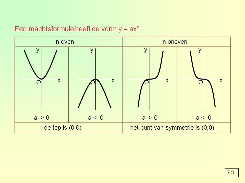 Een machtsformule heeft de vorm y = ax n n even a > 0 x y de top is (0,0) O a < 0 x y O n oneven a > 0 x y het punt van symmetrie is (0,0) O a < 0 x y O 7.3