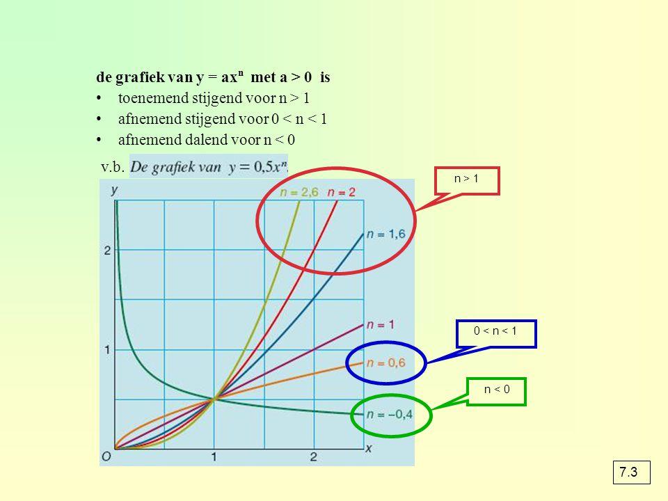de grafiek van y = ax n met a > 0 is toenemend stijgend voor n > 1 afnemend stijgend voor 0 < n < 1 afnemend dalend voor n < 0 n > 1 0 < n < 1 n < 0 v.b.