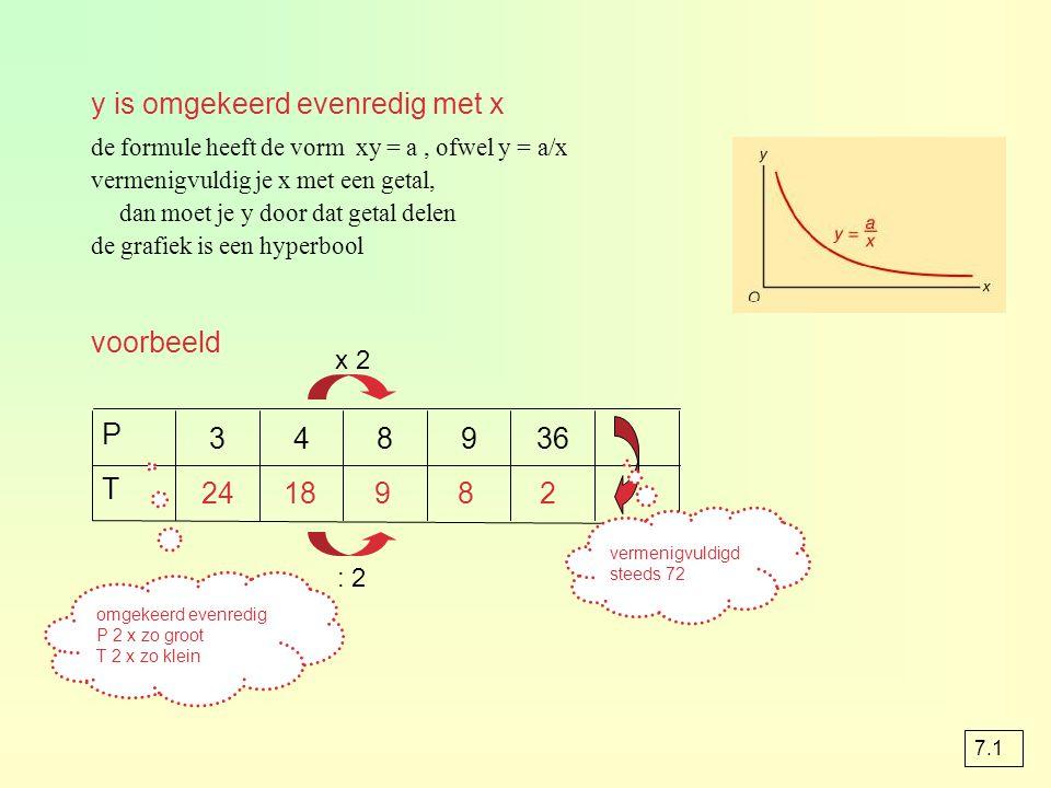 y is omgekeerd evenredig met x de formule heeft de vorm xy = a, ofwel y = a/x vermenigvuldig je x met een getal, dan moet je y door dat getal delen de grafiek is een hyperbool 2891824 T 369843 P omgekeerd evenredig P 2 x zo groot T 2 x zo klein vermenigvuldigd steeds 72 x 2 : 2 voorbeeld 7.1