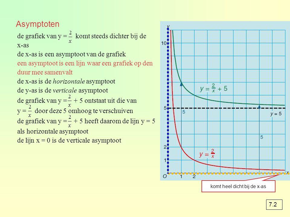 Asymptoten de grafiek van y = komt steeds dichter bij de x-as de x-as is een asymptoot van de grafiek een asymptoot is een lijn waar een grafiek op den duur mee samenvalt de x-as is de horizontale asymptoot de y-as is de verticale asymptoot de grafiek van y = + 5 ontstaat uit die van y = door deze 5 omhoog te verschuiven de grafiek van y = + 5 heeft daarom de lijn y = 5 als horizontale asymptoot de lijn x = 0 is de verticale asymptoot komt heel dicht bij de x-as 7.2