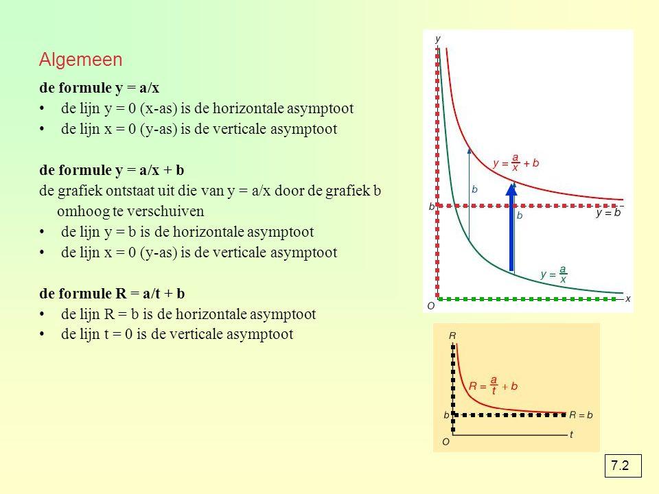 Algemeen de formule y = a/x de lijn y = 0 (x-as) is de horizontale asymptoot de lijn x = 0 (y-as) is de verticale asymptoot de formule y = a/x + b de grafiek ontstaat uit die van y = a/x door de grafiek b omhoog te verschuiven de lijn y = b is de horizontale asymptoot de lijn x = 0 (y-as) is de verticale asymptoot de formule R = a/t + b de lijn R = b is de horizontale asymptoot de lijn t = 0 is de verticale asymptoot 7.2