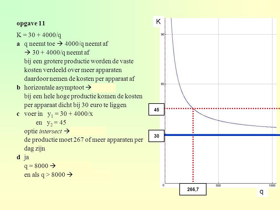 opgave 11 K = 30 + 4000/q aq neemt toe  4000/q neemt af  30 + 4000/q neemt af bij een grotere productie worden de vaste kosten verdeeld over meer apparaten daardoor nemen de kosten per apparaat af bhorizontale asymptoot  K = 30 bij een hele hoge productie komen de kosten per apparaat dicht bij 30 euro te liggen cvoer in y 1 = 30 + 4000/x en y 2 = 45 optie intersect  x ≈ 266,7 de productie moet 267 of meer apparaten per dag zijn dja q = 8000  K = 30,50 en als q > 8000  K < 30,50 45 266,7 30 K q