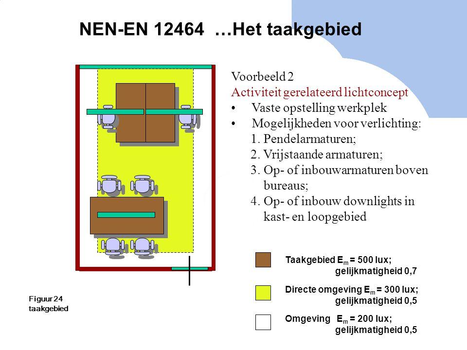 NEN-EN 12464 …Het taakgebied Voorbeeld 2 Activiteit gerelateerd lichtconcept Vaste opstelling werkplek Mogelijkheden voor verlichting: 1. Pendelarmatu