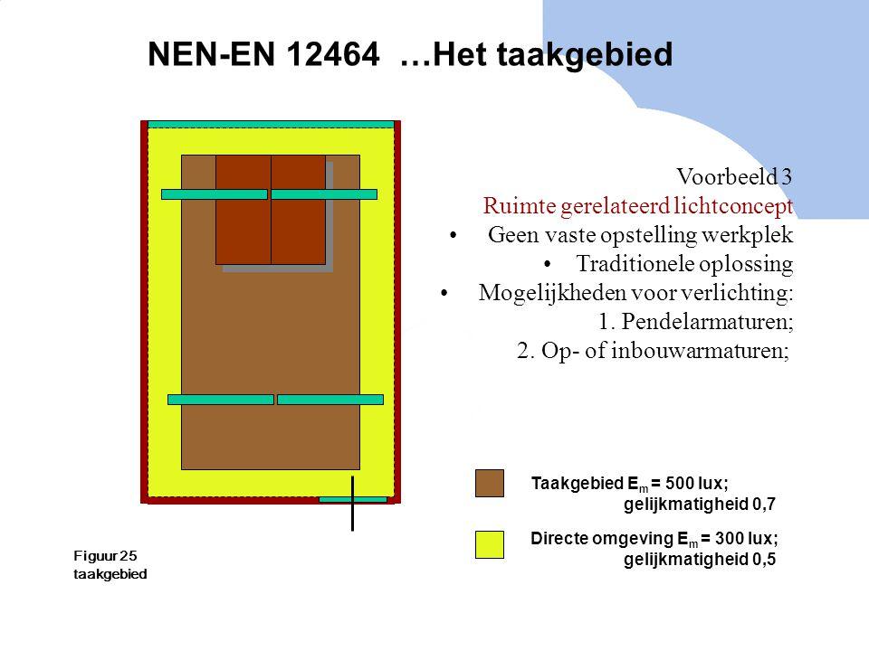 NEN-EN 12464 …Het taakgebied Voorbeeld 3 Ruimte gerelateerd lichtconcept Geen vaste opstelling werkplek Traditionele oplossing Mogelijkheden voor verl