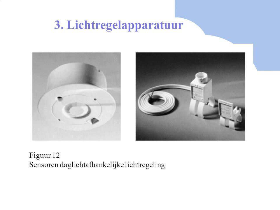 3. Lichtregelapparatuur Figuur 12 Sensoren daglichtafhankelijke lichtregeling