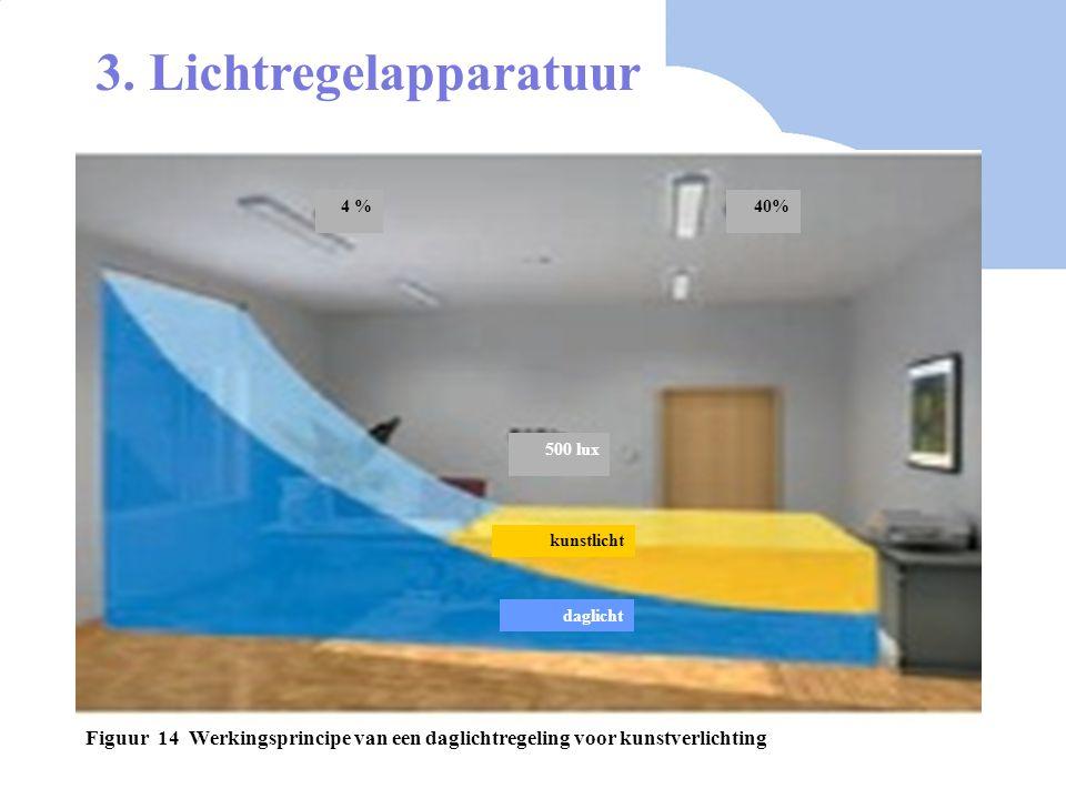 Figuur 14 Werkingsprincipe van een daglichtregeling voor kunstverlichting daglicht kunstlicht 500 lux 4 %40% 3. Lichtregelapparatuur