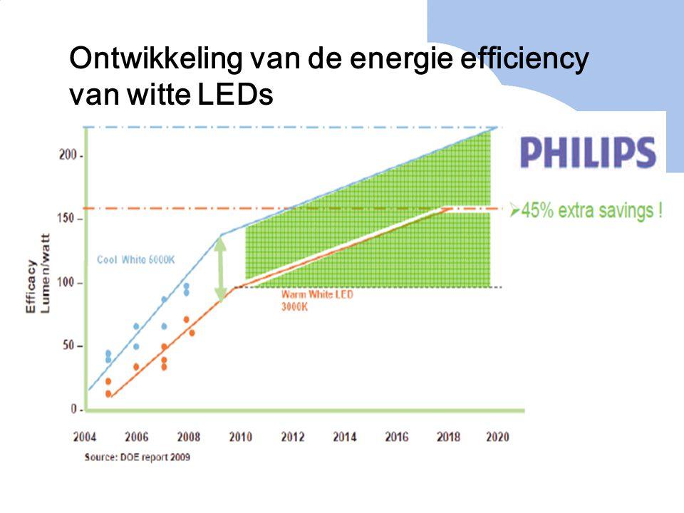 Ontwikkeling van de energie efficiency van witte LEDs