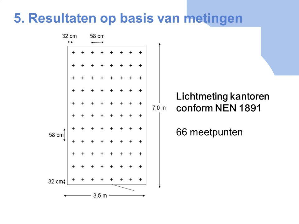 5. Resultaten op basis van metingen Lichtmeting kantoren conform NEN 1891 66 meetpunten