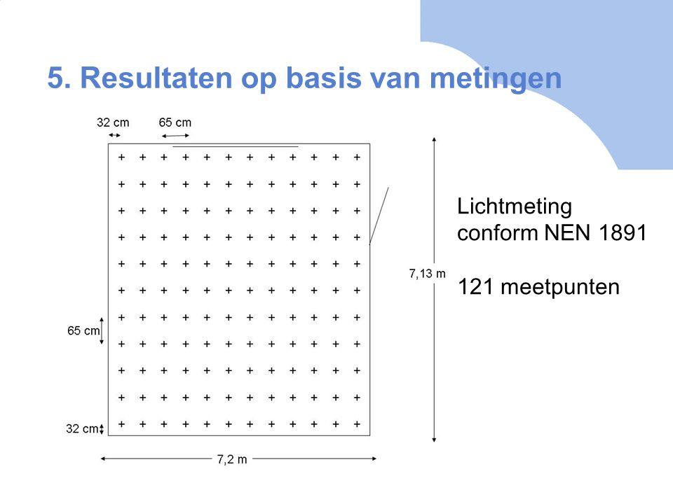 Lichtmeting conform NEN 1891 121 meetpunten