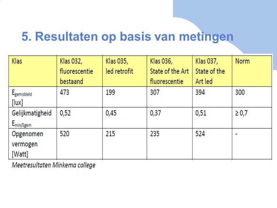 5. Resultaten op basis van metingen