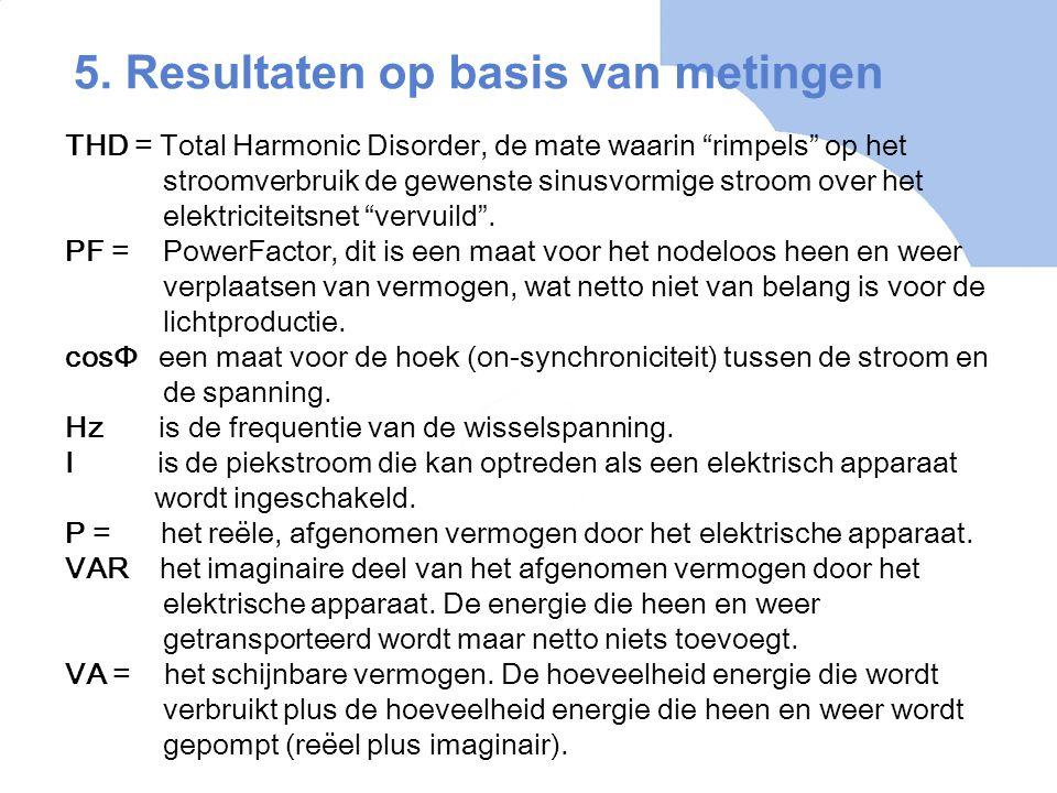 """THD = Total Harmonic Disorder, de mate waarin """"rimpels"""" op het stroomverbruik de gewenste sinusvormige stroom over het elektriciteitsnet """"vervuild"""". P"""