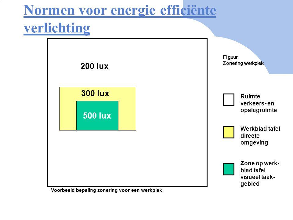 NEN-EN 12464 …Het taakgebied Voorbeeld 1 Vaste opstelling werkplek Taak gerelateerd lichtconcept Mogelijkheden voor verlichting: 1.