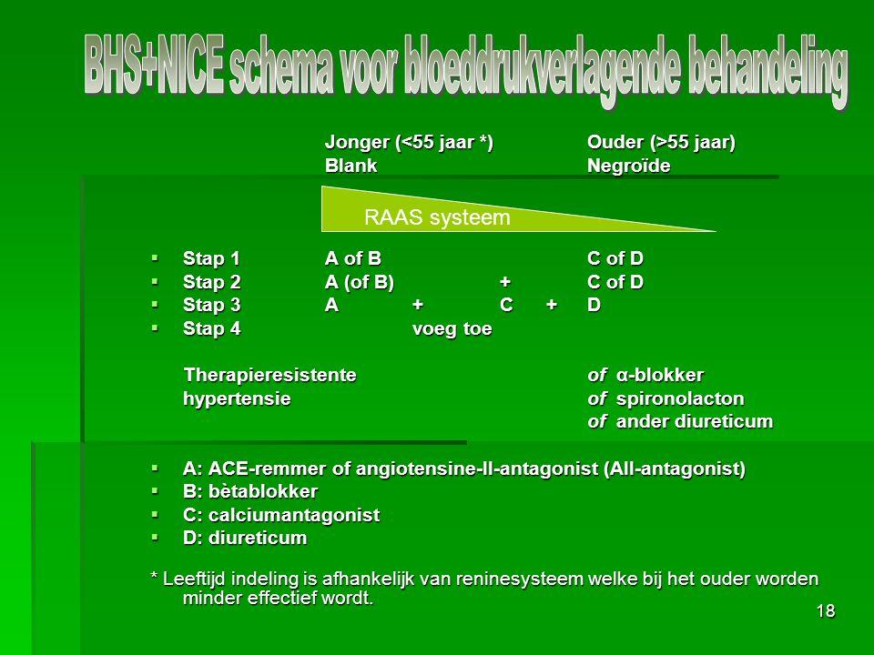 18 Jonger ( 55 jaar) BlankNegroïde  Stap 1A of BC of D  Stap 2A (of B)+C of D  Stap 3A + C + D  Stap 4voeg toe Therapieresistenteof α-blokker hypertensieof spironolacton of ander diureticum  A: ACE-remmer of angiotensine-II-antagonist (AII-antagonist)  B: bètablokker  C: calciumantagonist  D: diureticum * Leeftijd indeling is afhankelijk van reninesysteem welke bij het ouder worden minder effectief wordt.