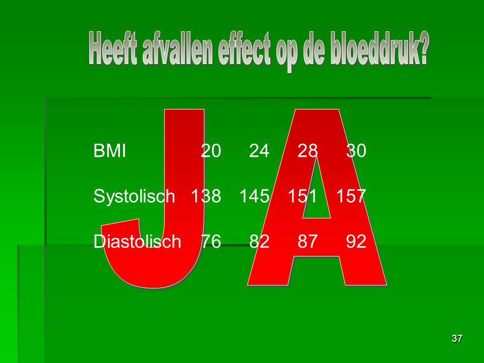 37 BMI 20 24 28 30 Systolisch138145151157 Diastolisch 76 82 87 92