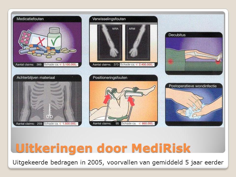 Uitkeringen door MediRisk Uitgekeerde bedragen in 2005, voorvallen van gemiddeld 5 jaar eerder
