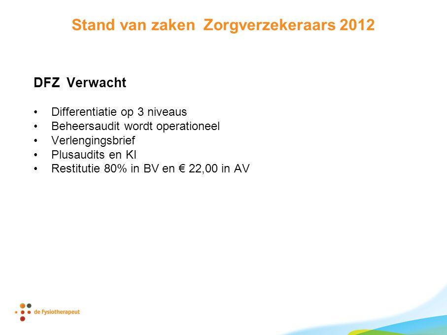 Stand van zaken Zorgverzekeraars 2012 DFZ Verwacht Differentiatie op 3 niveaus Beheersaudit wordt operationeel Verlengingsbrief Plusaudits en KI Restitutie 80% in BV en € 22,00 in AV