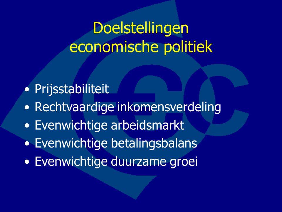 Doelstellingen economische politiek Prijsstabiliteit Rechtvaardige inkomensverdeling Evenwichtige arbeidsmarkt Evenwichtige betalingsbalans Evenwichtige duurzame groei