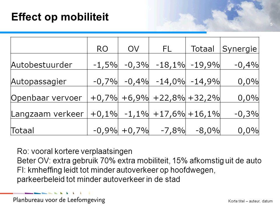 5 Korte titel – auteur, datum Effect op mobiliteit ROOVFLTotaalSynergie Autobestuurder-1,5%-0,3%-18,1%-19,9%-0,4% Autopassagier-0,7%-0,4%-14,0%-14,9%0,0% Openbaar vervoer+0,7%+6,9%+22,8%+32,2%0,0% Langzaam verkeer+0,1%-1,1%+17,6%+16,1%-0,3% Totaal-0,9%+0,7%-7,8%-8,0%0,0% Ro: vooral kortere verplaatsingen Beter OV: extra gebruik 70% extra mobiliteit, 15% afkomstig uit de auto Fl: kmheffing leidt tot minder autoverkeer op hoofdwegen, parkeerbeleid tot minder autoverkeer in de stad
