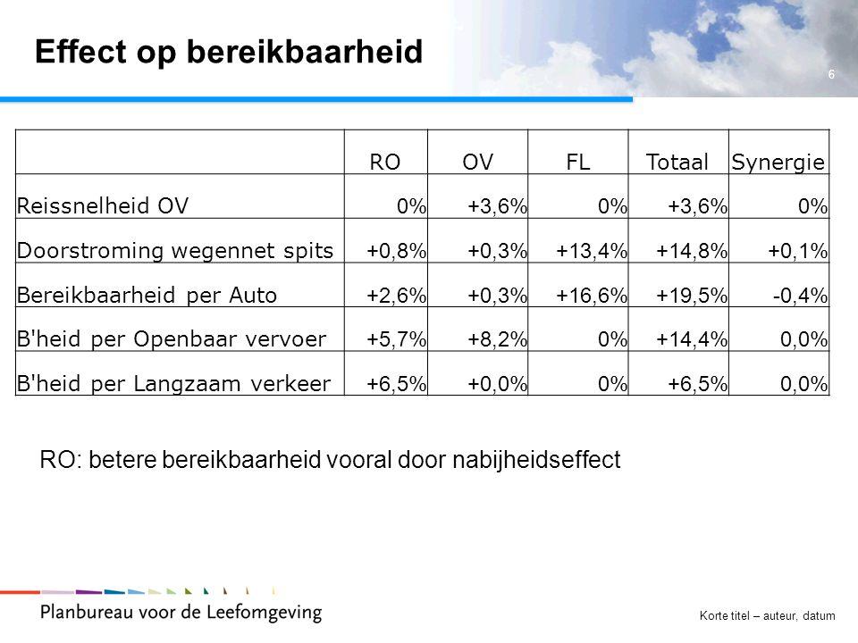 6 Korte titel – auteur, datum Effect op bereikbaarheid ROOVFLTotaalSynergie Reissnelheid OV 0%+3,6%0%+3,6%0% Doorstroming wegennet spits +0,8%+0,3%+13,4%+14,8%+0,1% Bereikbaarheid per Auto +2,6%+0,3%+16,6%+19,5%-0,4% B heid per Openbaar vervoer +5,7%+8,2%0%+14,4%0,0% B heid per Langzaam verkeer +6,5%+0,0%0%+6,5%0,0% RO: betere bereikbaarheid vooral door nabijheidseffect
