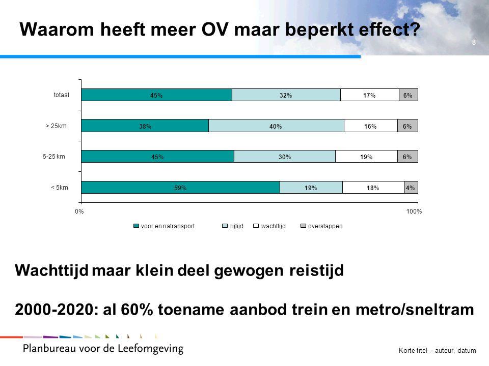 8 Korte titel – auteur, datum Waarom heeft meer OV maar beperkt effect? 59% 45% 38% 45% 19% 30% 40% 32% 18% 19% 16% 17% 4% 6% 0%100% < 5km 5-25 km > 2