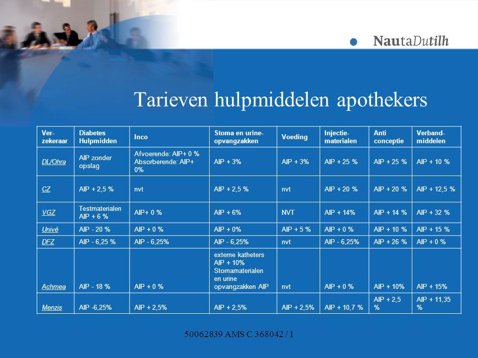 50062839 AMS C 368042 / 1 Tarieven hulpmiddelen apothekers Ver- zekeraar Diabetes Hulpmidden Inco Stoma en urine- opvangzakken Voeding Injectie- materialen Anti conceptie Verband- middelen DL/Ohra AIP zonder opslag Afvoerende: AIP+ 0 % Absorberende: AIP+ 0% AIP + 3% AIP + 25 % AIP + 10 % CZAIP + 2,5 %nvtAIP + 2,5 %nvtAIP + 20 % AIP + 12,5 % VGZ Testmaterialen AIP + 6 % AIP+ 0 %AIP + 6%NVTAIP + 14% AIP + 32 % UnivéAIP - 20 %AIP + 0 % AIP + 5 %AIP + 0 %AIP + 10 %AIP + 15 % DFZAIP - 6,25 % nvtAIP - 6,25%AIP + 26 %AIP + 0 % AchmeaAIP - 18 %AIP + 0 % externe katheters AIP + 10% Stomamaterialen en urine opvangzakken AIP nvtAIP + 0 %AIP + 10%AIP + 15% MenzisAIP -6,25%AIP + 2,5% AIP + 10,7 % AIP + 2,5 % AIP + 11,35 %