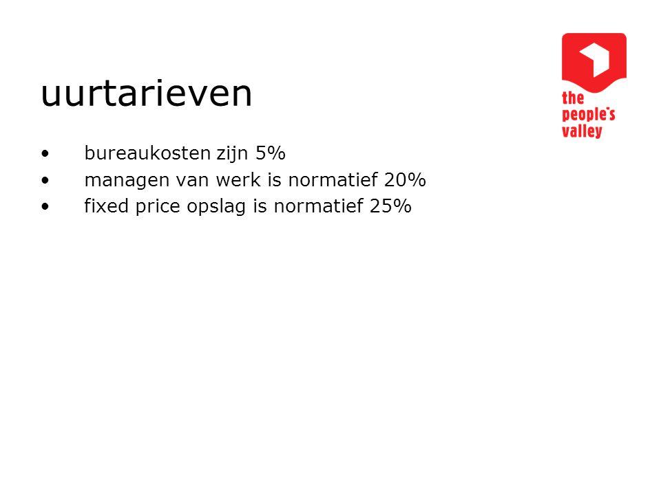 uurtarieven bureaukosten zijn 5% managen van werk is normatief 20% fixed price opslag is normatief 25%