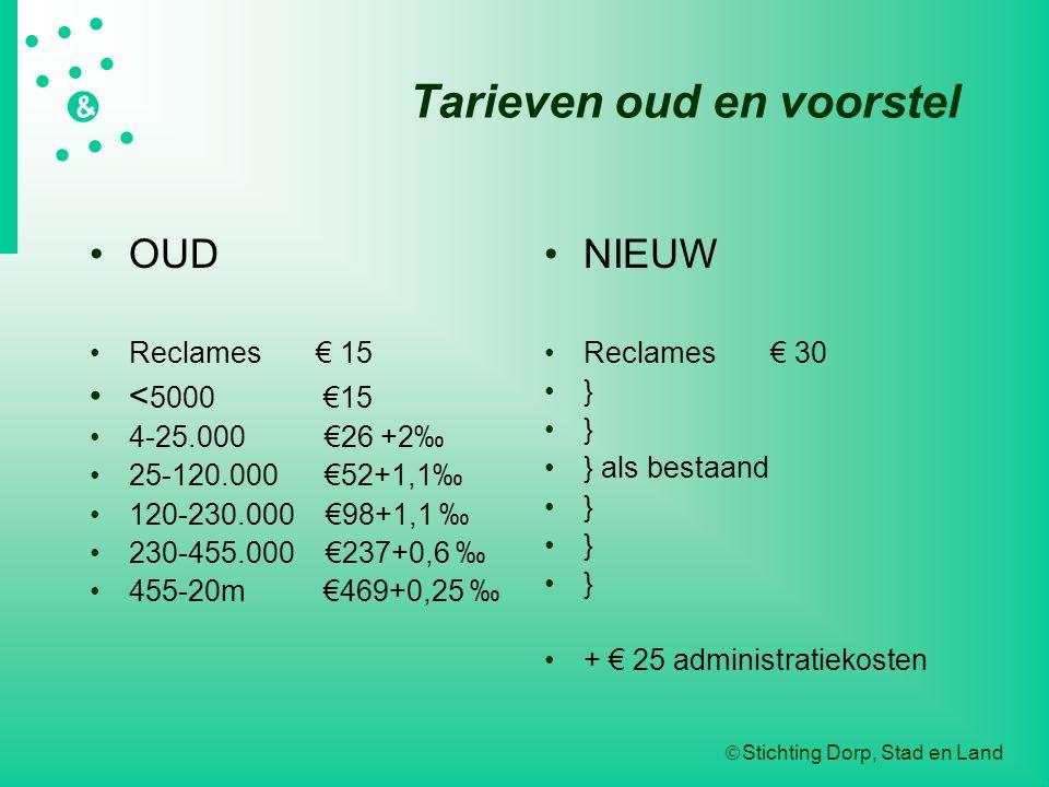  Stichting Dorp, Stad en Land   &  Tarieven oud en voorstel OUD Reclames € 15 < 5000 €15 4-25.000 €26 +2‰ 25-120.000 €52+1,1‰ 120-230