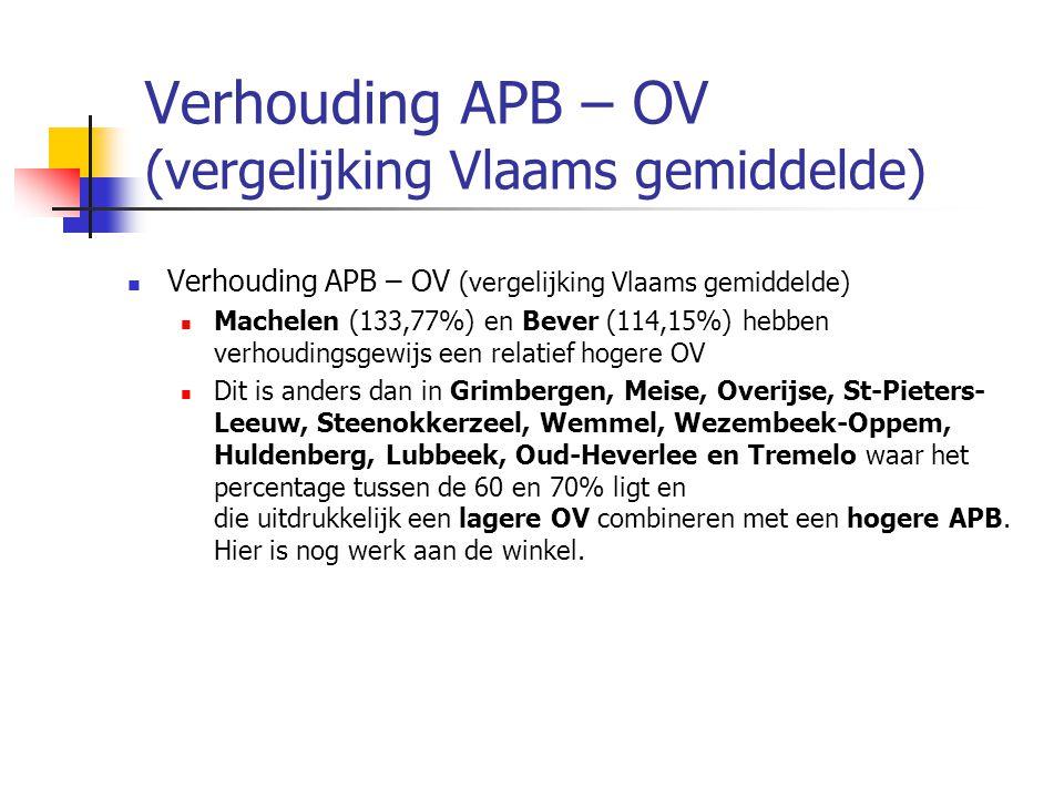 Verhouding APB – OV (vergelijking Vlaams gemiddelde) Machelen (133,77%) en Bever (114,15%) hebben verhoudingsgewijs een relatief hogere OV Dit is anders dan in Grimbergen, Meise, Overijse, St-Pieters- Leeuw, Steenokkerzeel, Wemmel, Wezembeek-Oppem, Huldenberg, Lubbeek, Oud-Heverlee en Tremelo waar het percentage tussen de 60 en 70% ligt en die uitdrukkelijk een lagere OV combineren met een hogere APB.