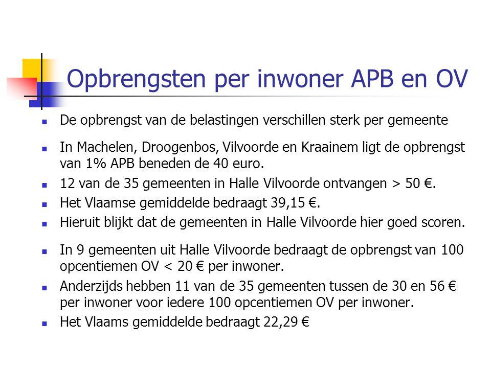 Opbrengsten per inwoner APB en OV De opbrengst van de belastingen verschillen sterk per gemeente In Machelen, Droogenbos, Vilvoorde en Kraainem ligt de opbrengst van 1% APB beneden de 40 euro.