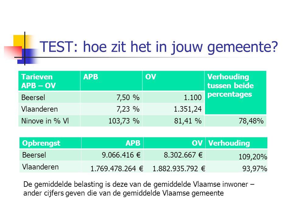 TEST: hoe zit het in jouw gemeente? Tarieven APB – OV APBOVVerhouding tussen beide percentages Beersel7,50 %1.100 Vlaanderen7,23 %1.351,24 Ninove in %