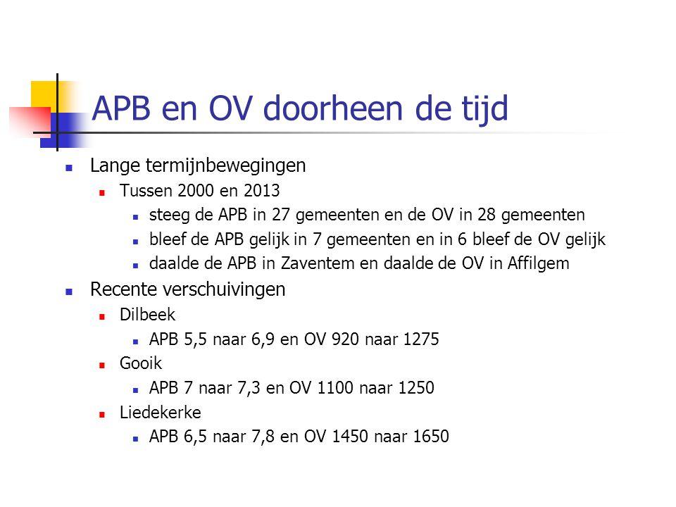 APB en OV doorheen de tijd Lange termijnbewegingen Tussen 2000 en 2013 steeg de APB in 27 gemeenten en de OV in 28 gemeenten bleef de APB gelijk in 7 gemeenten en in 6 bleef de OV gelijk daalde de APB in Zaventem en daalde de OV in Affilgem Recente verschuivingen Dilbeek APB 5,5 naar 6,9 en OV 920 naar 1275 Gooik APB 7 naar 7,3 en OV 1100 naar 1250 Liedekerke APB 6,5 naar 7,8 en OV 1450 naar 1650