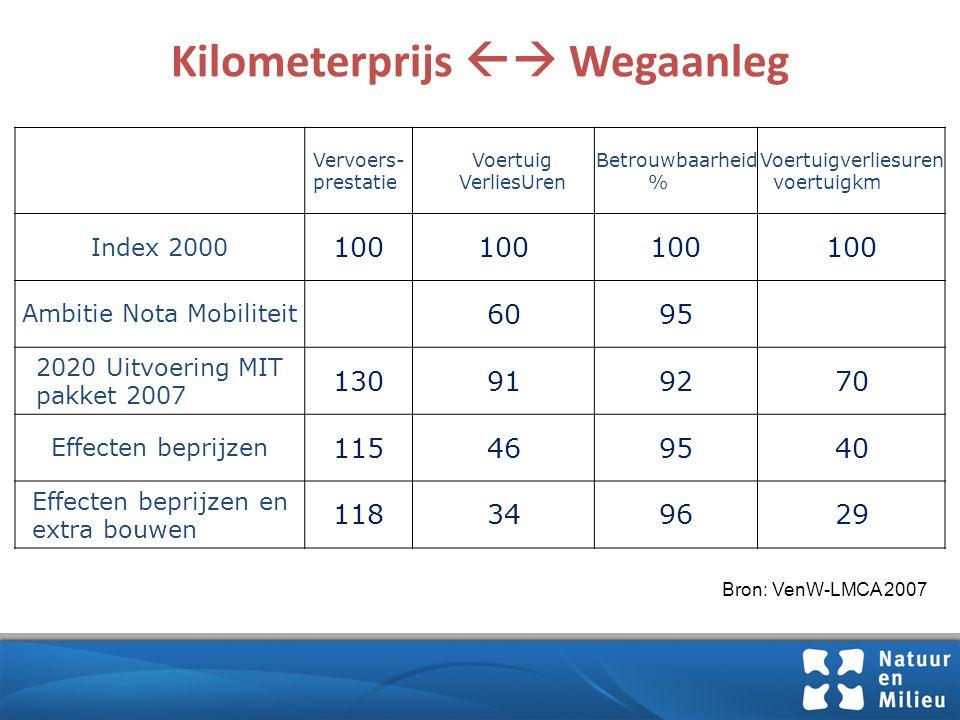 Vrachtauto betaalt minder dan zuinige personenauto Bron: CE Delft, CBS