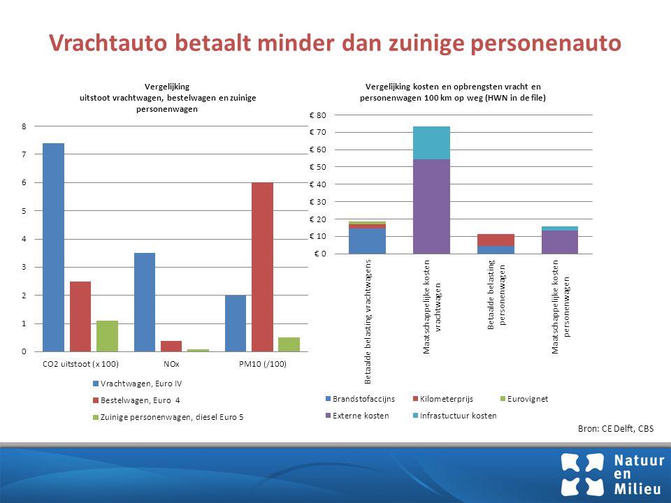 Conclusies Kilometerprijs cruciaal voor CO2 doelen verkeer  Versnellen: spitstarief en invoering basistarief  Vergroenen: tariefdifferentiatie, compensatie wagenparkeffecten  Eerlijker: niet minder betalen, vracht/bestel