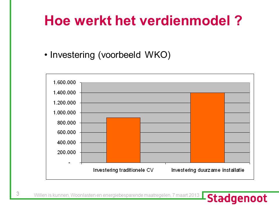 3 Hoe werkt het verdienmodel ? Investering (voorbeeld WKO) Willen is kunnen, Woonlasten en energiebesparende maatregelen, 7 maart 2013