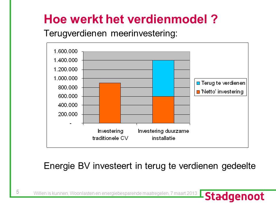 5 Hoe werkt het verdienmodel ? Terugverdienen meerinvestering: Energie BV investeert in terug te verdienen gedeelte Willen is kunnen, Woonlasten en en