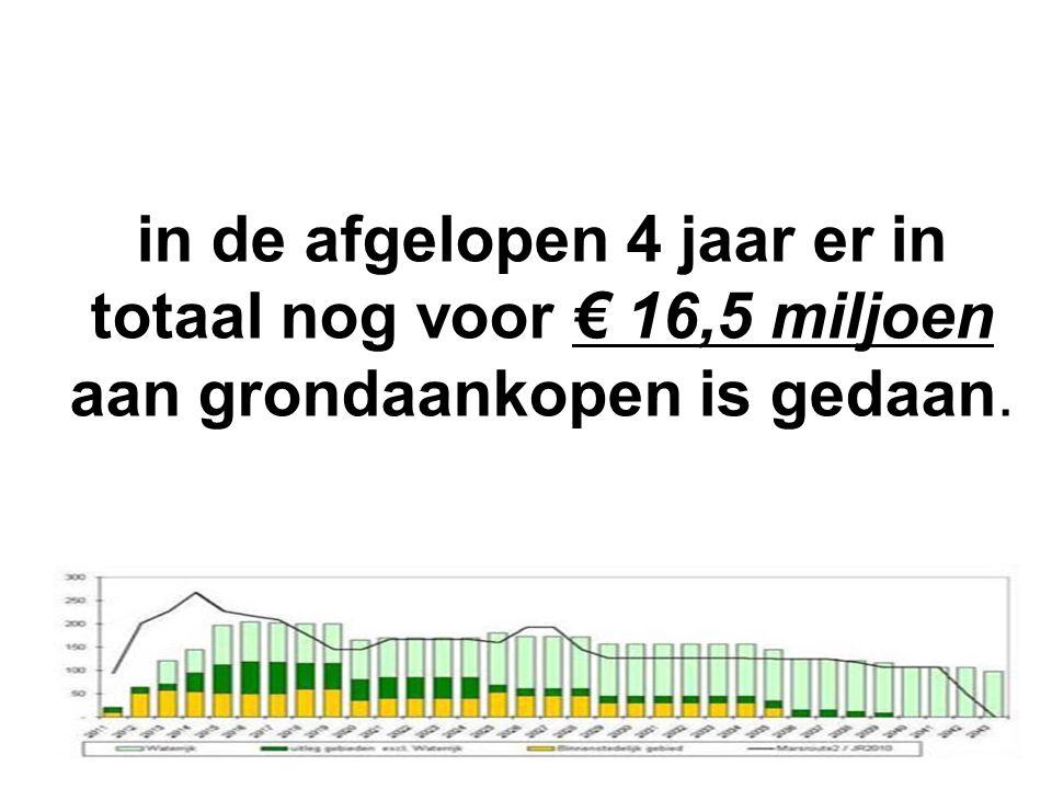 in de afgelopen 4 jaar er in totaal nog voor € 16,5 miljoen aan grondaankopen is gedaan.