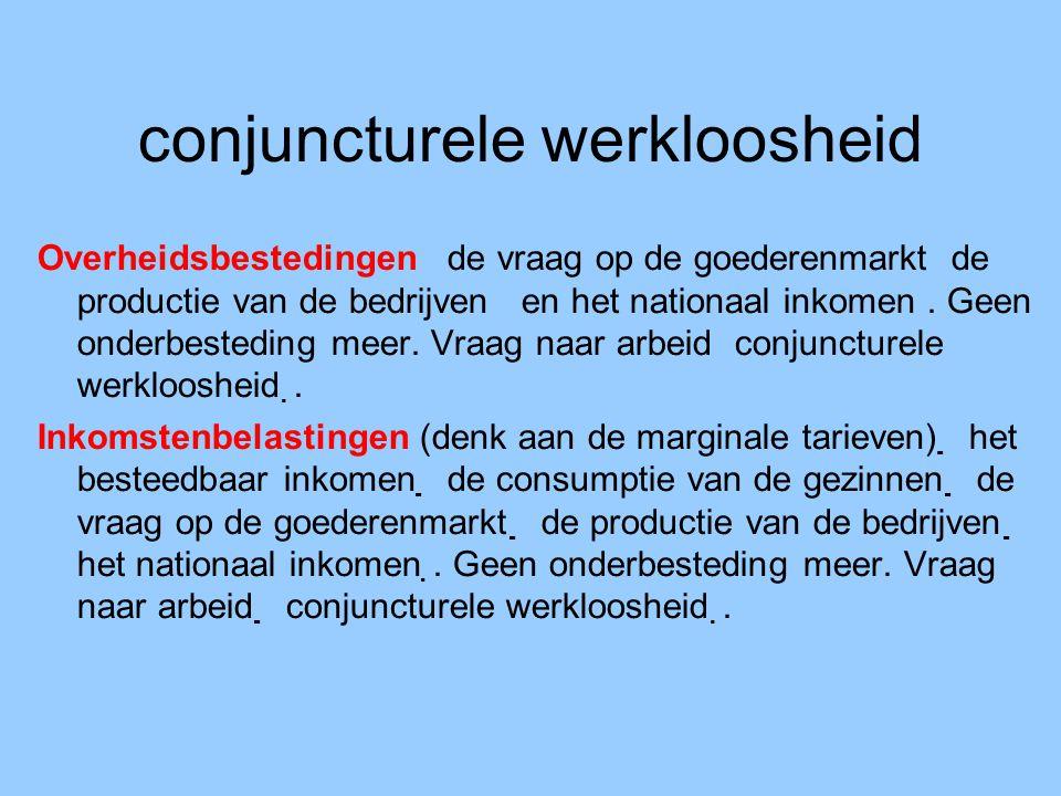 conjuncturele werkloosheid Overheidsbestedingen de vraag op de goederenmarkt de productie van de bedrijven en het nationaal inkomen. Geen onderbestedi