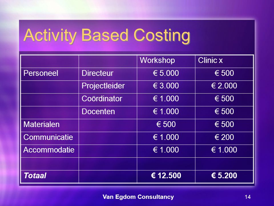 Van Egdom Consultancy 14 Activity Based Costing WorkshopClinic x PersoneelDirecteur€ 5.000€ 500 Projectleider€ 3.000€ 2.000 Coördinator€ 1.000€ 500 Docenten€ 1.000€ 500 Materialen€ 500 Communicatie€ 1.000€ 200 Accommodatie€ 1.000 Totaal€ 12.500€ 5.200