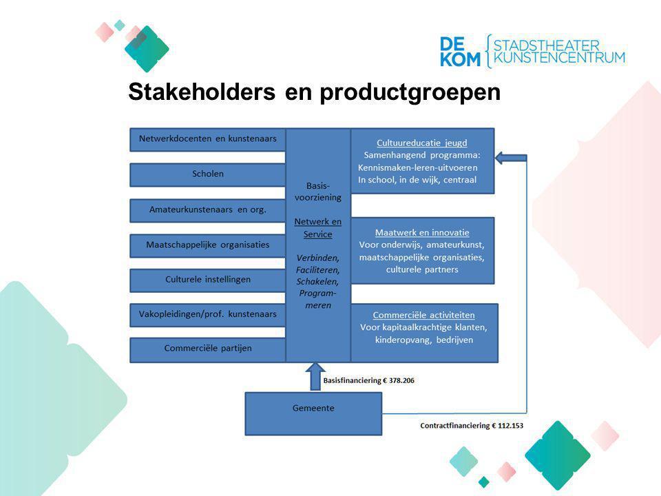 Stakeholders en productgroepen