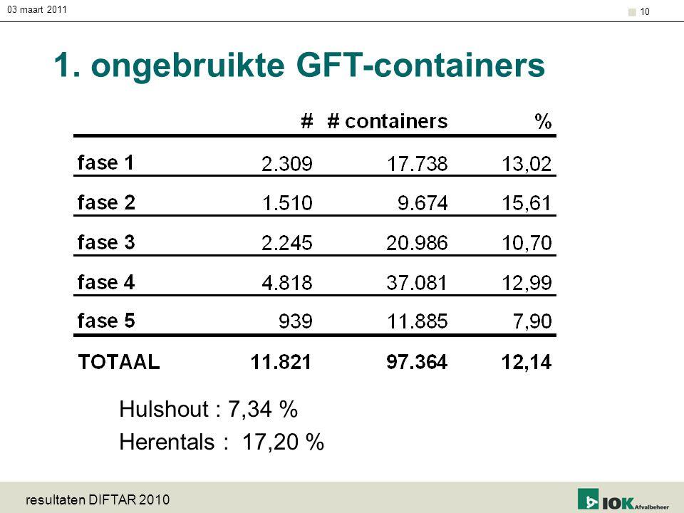 03 maart 2011 resultaten DIFTAR 2010 10 1. ongebruikte GFT-containers Hulshout : 7,34 % Herentals : 17,20 %