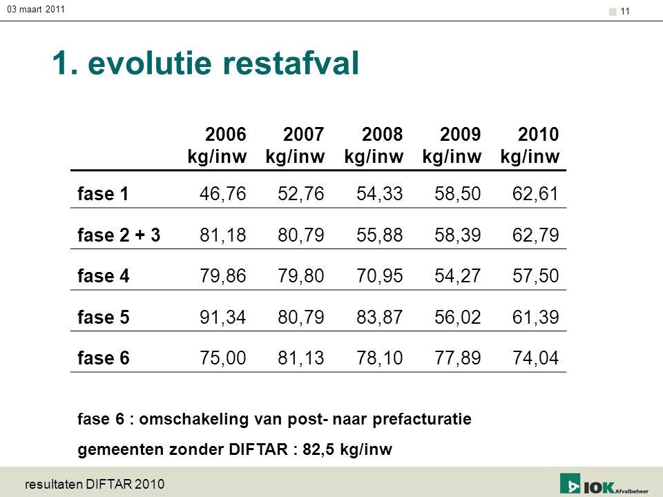 03 maart 2011 resultaten DIFTAR 2010 11 1. evolutie restafval 2006 kg/inw 2007 kg/inw 2008 kg/inw 2009 kg/inw 2010 kg/inw fase 146,7652,7654,3358,5062