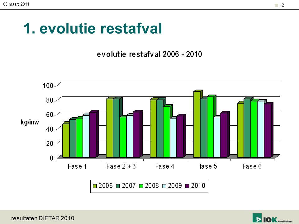 03 maart 2011 resultaten DIFTAR 2010 12 1. evolutie restafval