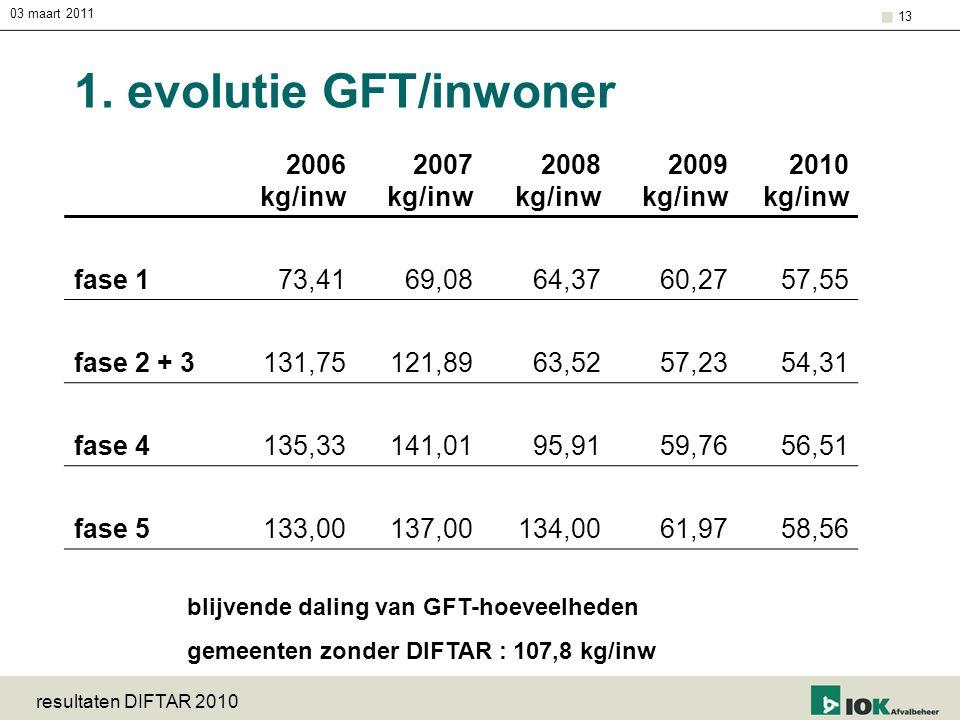 03 maart 2011 resultaten DIFTAR 2010 13 1. evolutie GFT/inwoner 2006 kg/inw 2007 kg/inw 2008 kg/inw 2009 kg/inw 2010 kg/inw fase 173,4169,0864,3760,27